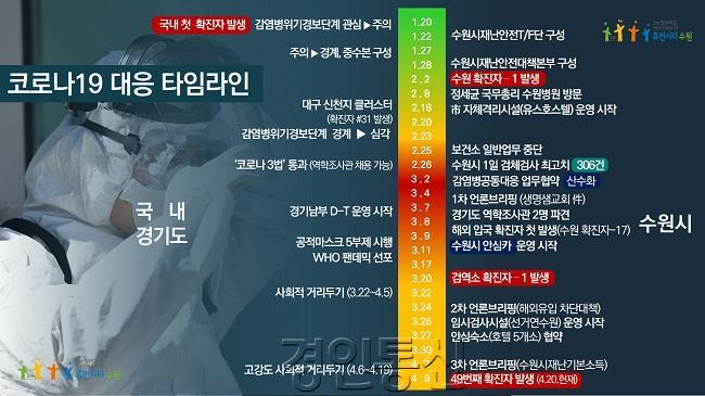 그래픽)수원시 코로나19 대응 타임라인.jpg