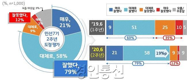 1. 민선7기 2주년 도정평가.jpg