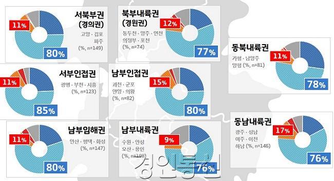 4. 민선7기 2주년 도정평가 (권역별 비교).jpg
