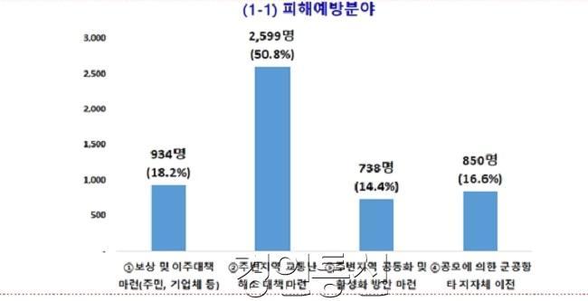 사진2. 동부지역 온라인정책자문단 설문결과e.jpg
