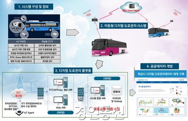 사진1-1. 디지털도로시스템.jpg